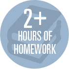2+-Hours-of-Homework icon