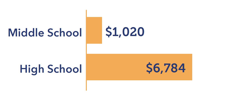 Tuition Saving Entering Grade 7