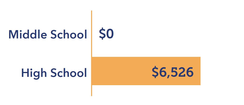 Tuition Saving Entering Grade 8
