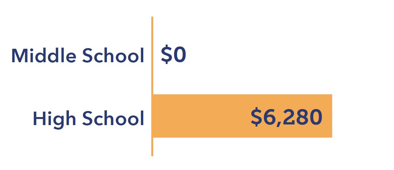 Tuition Saving Entering Grade 9